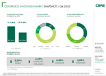Austria Investment Snapshot Q4 2020